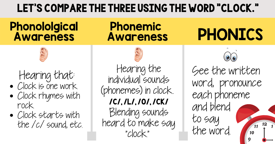 define phonemic Awareness what is phonological awareness phonics how to teach v. kindergarten first grade second professional development difference between phonics video free reading syllables sounds phonemes concept of word part of spoken language graphic define phonics